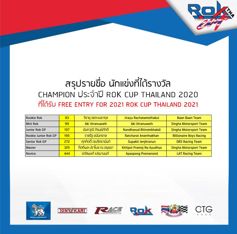 รายชื่อนักแข่งที่ได้รางวัล Champion ประจำปี - Rok Cup Thailand 2020